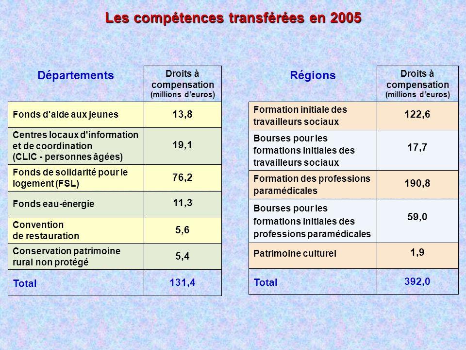 Les compétences transférées en 2005