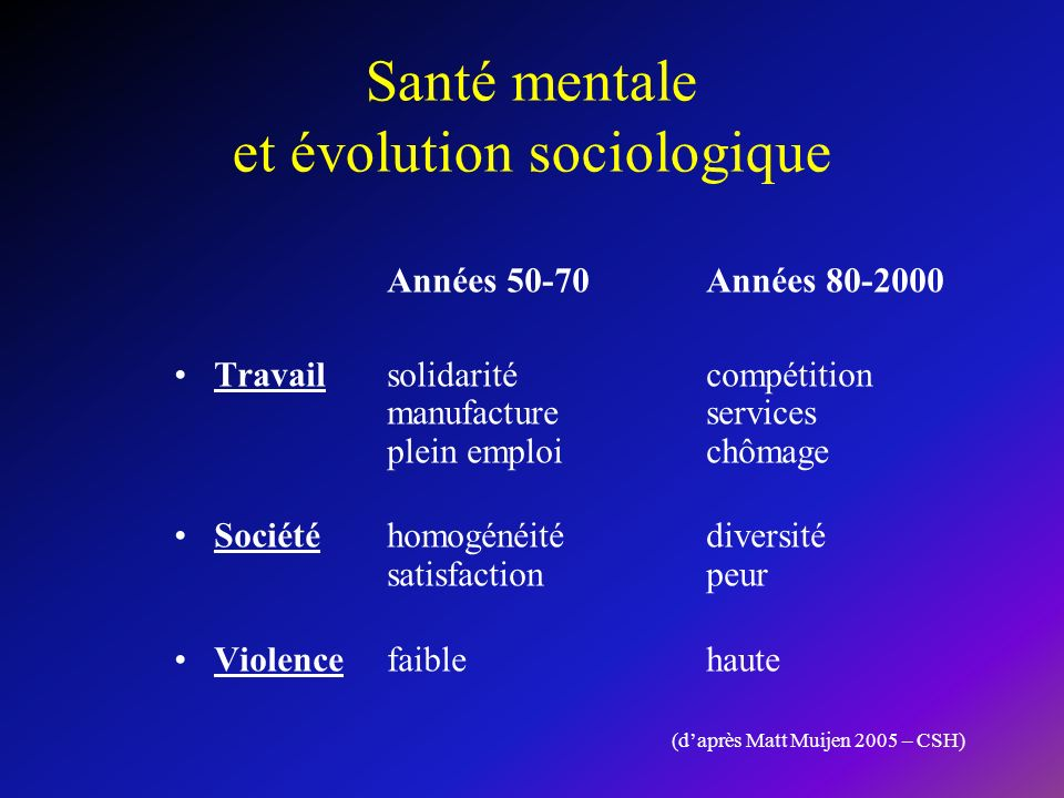 Santé mentale et évolution sociologique