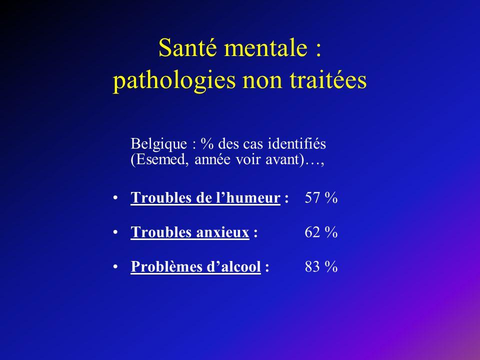 Santé mentale : pathologies non traitées