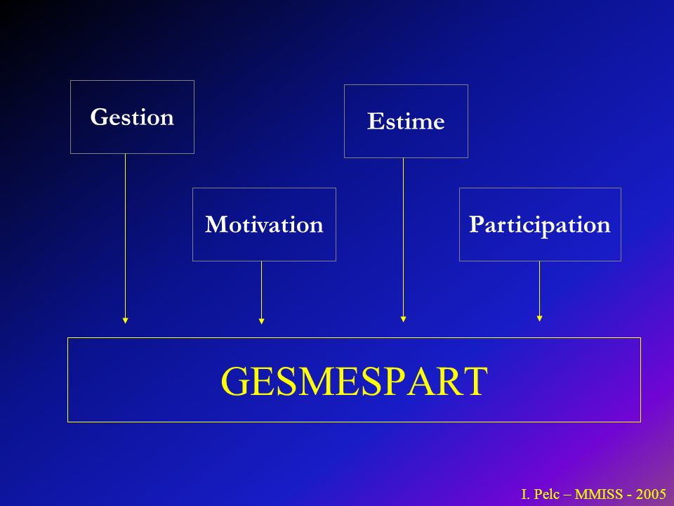 GESMESPART Gestion Estime Motivation Participation