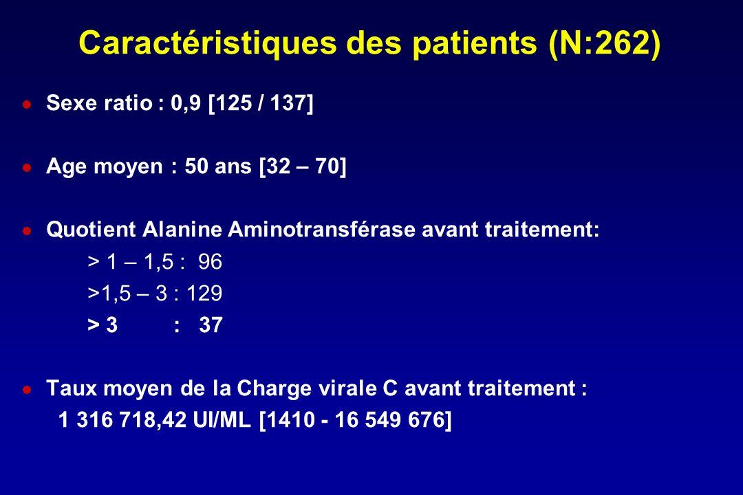 Caractéristiques des patients (N:262)