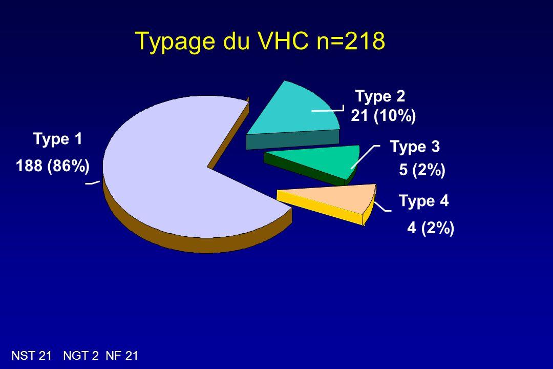 Typage du VHC n=218 Type 2 21 (10%) Type 1 Type 3 188 (86%) 5 (2%)