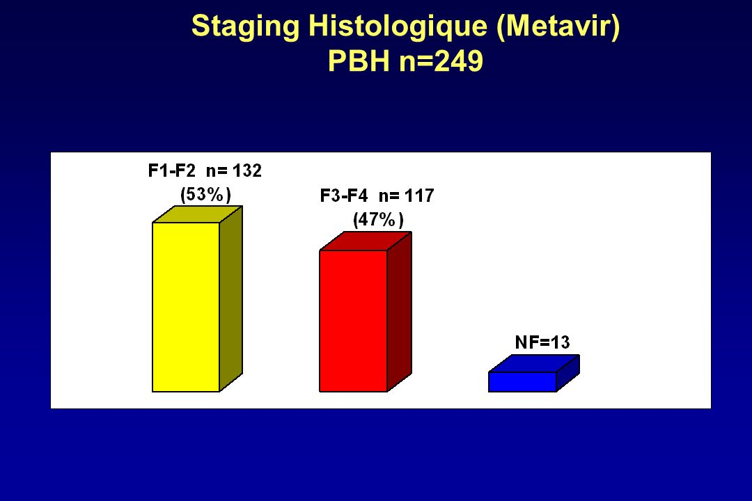 Staging Histologique (Metavir) PBH n=249