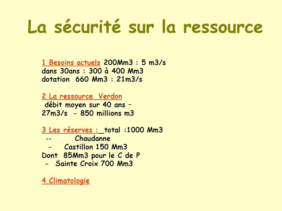 La sécurité sur la ressource