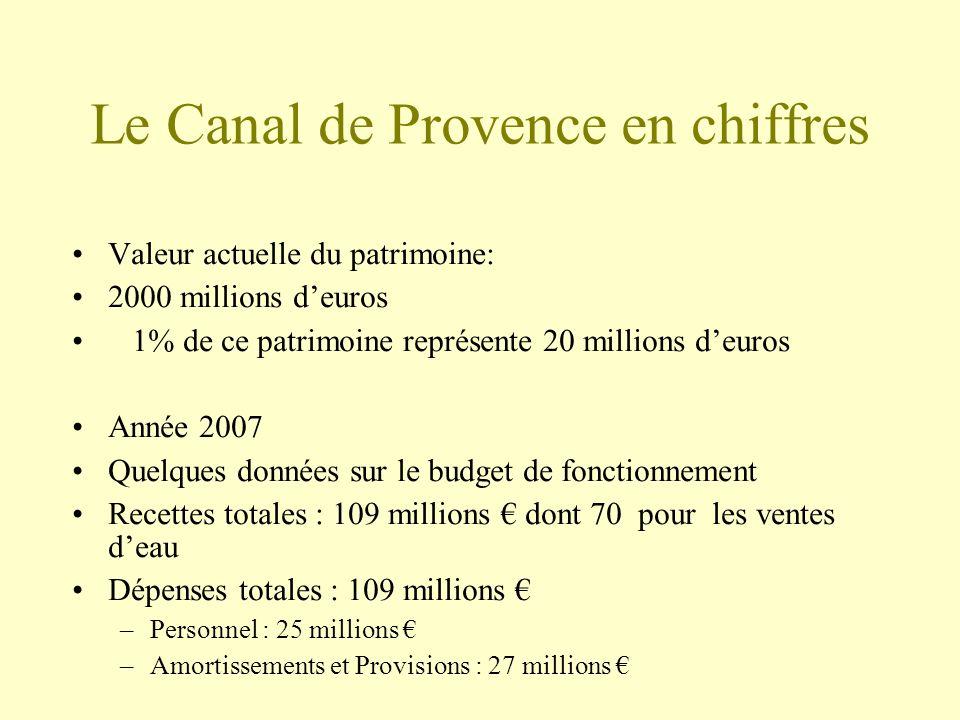 Le Canal de Provence en chiffres