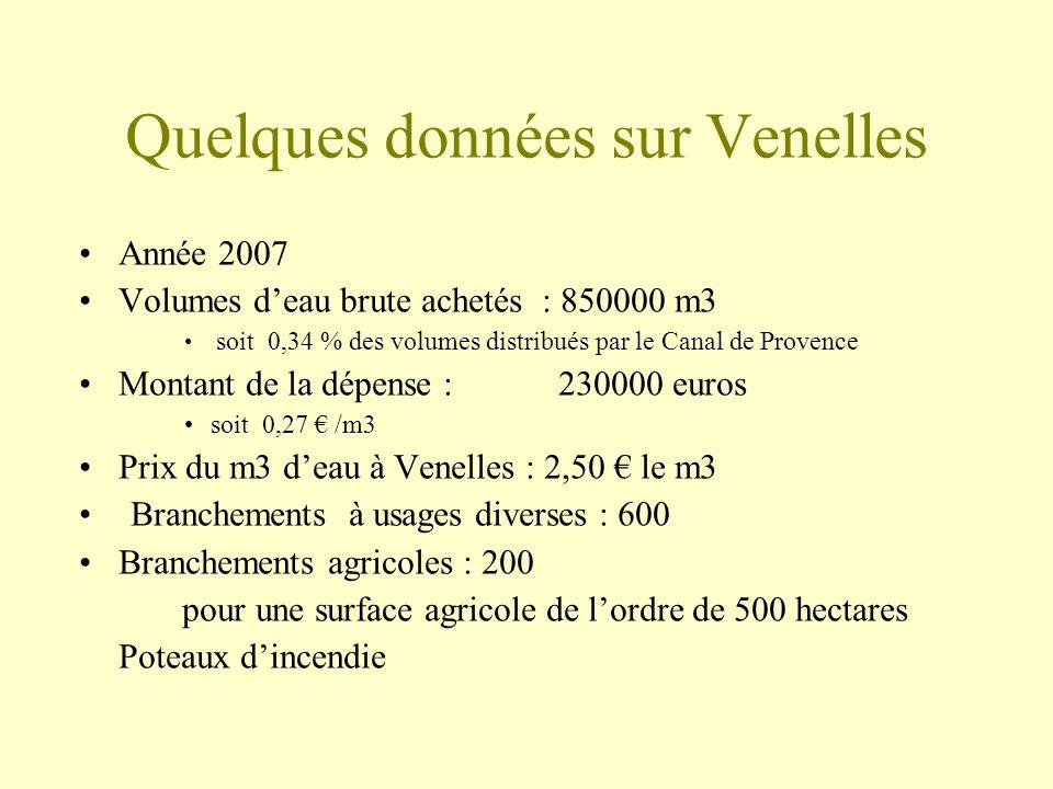 Quelques données sur Venelles