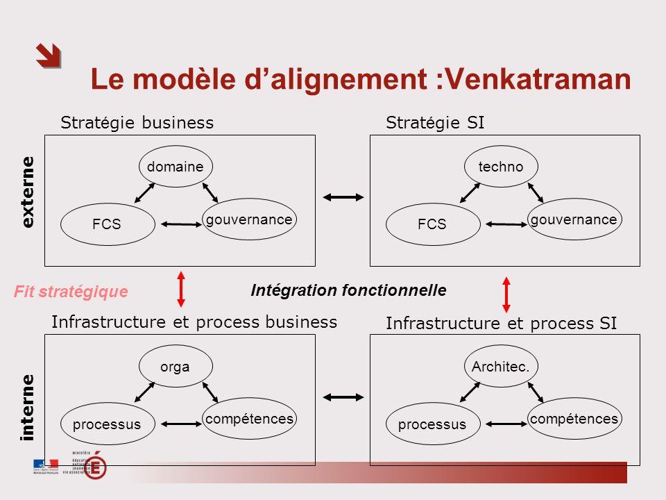 Le modèle d'alignement :Venkatraman