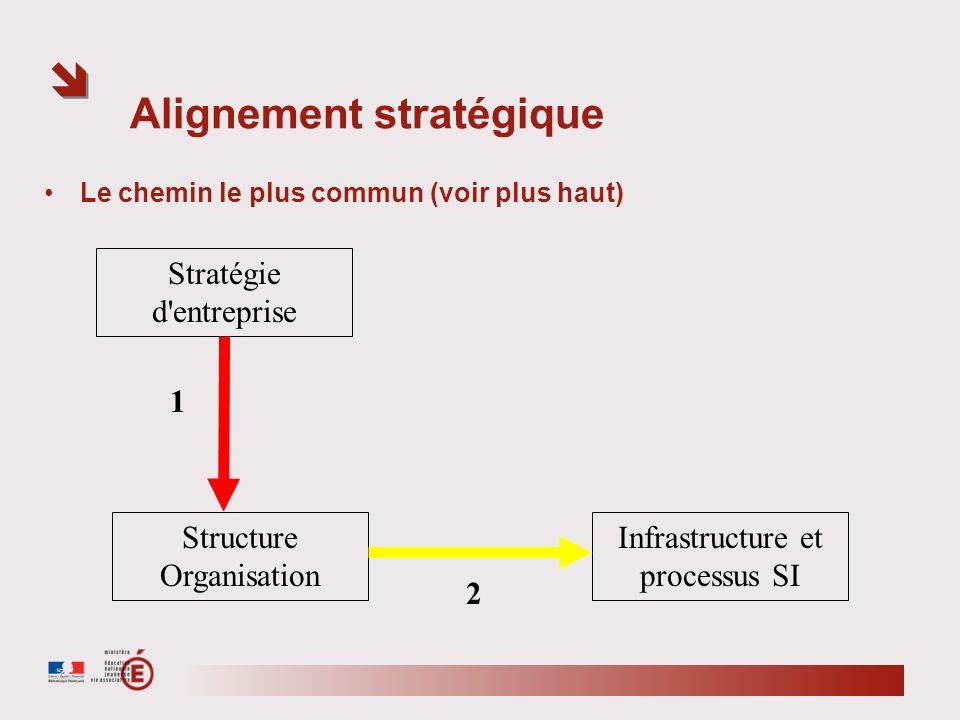 Alignement stratégique