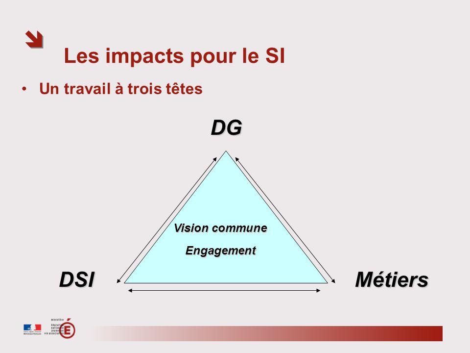 Les impacts pour le SI DG DSI Métiers Un travail à trois têtes