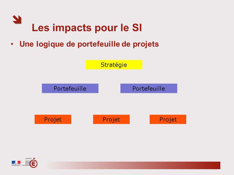 Les impacts pour le SI Une logique de portefeuille de projets