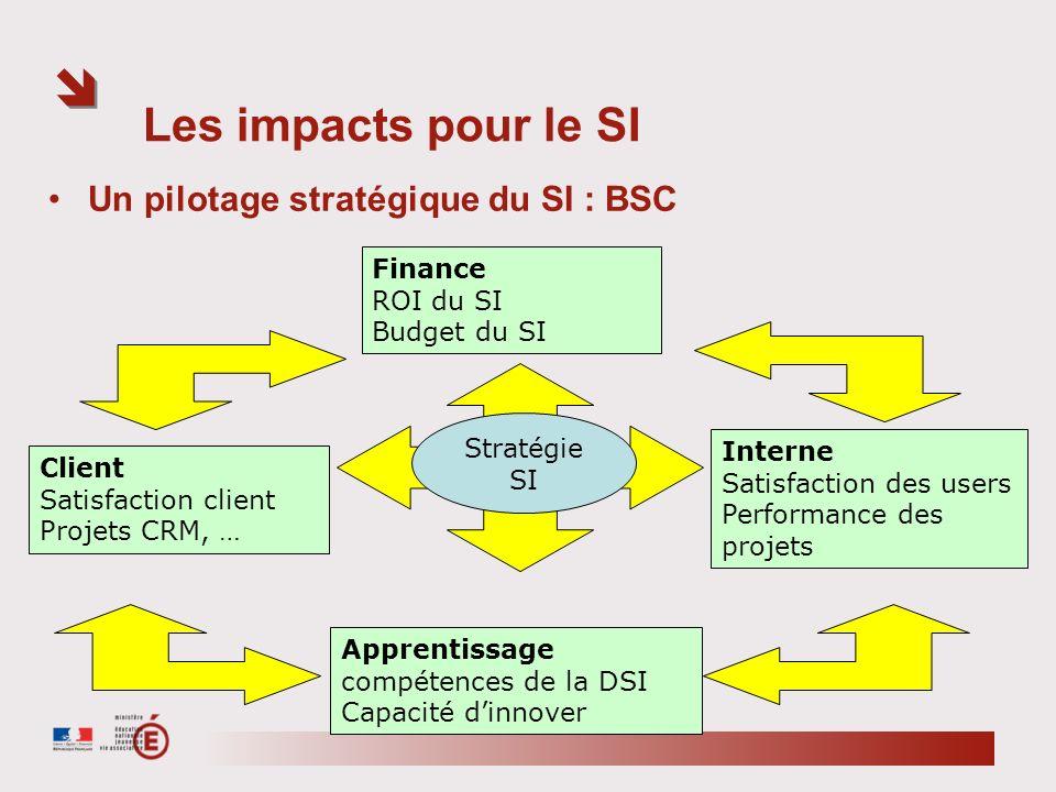Les impacts pour le SI Un pilotage stratégique du SI : BSC Finance