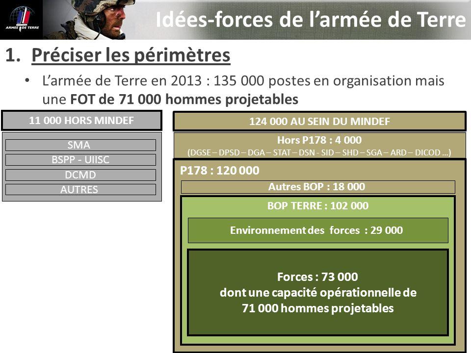 Environnement des forces : 29 000 dont une capacité opérationnelle de