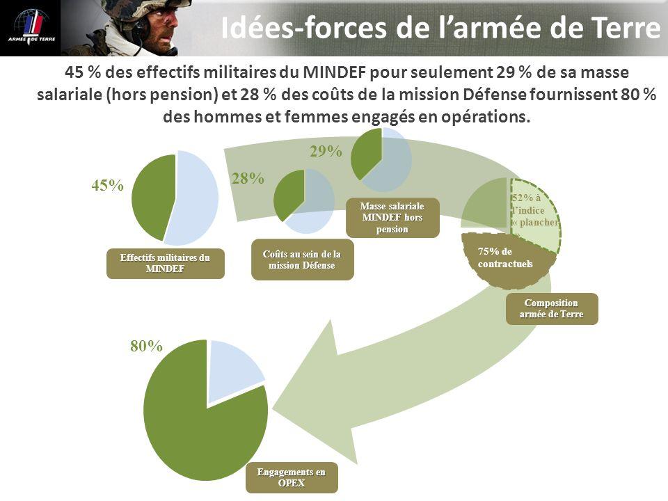 Idées-forces de l'armée de Terre
