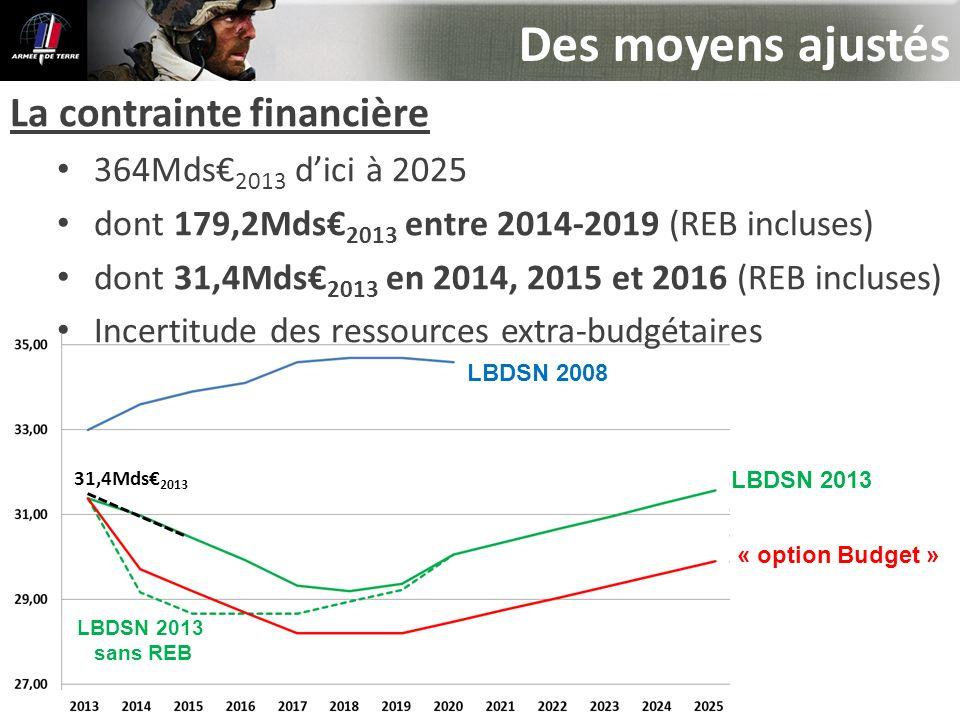 Des moyens ajustés La contrainte financière 364Mds€2013 d'ici à 2025