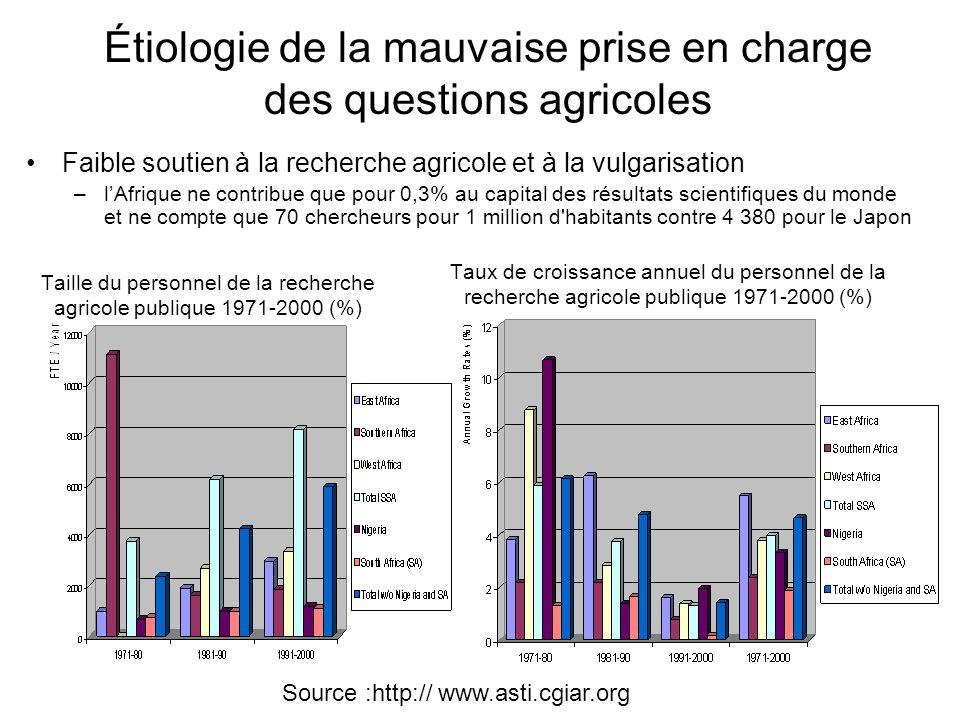 Étiologie de la mauvaise prise en charge des questions agricoles