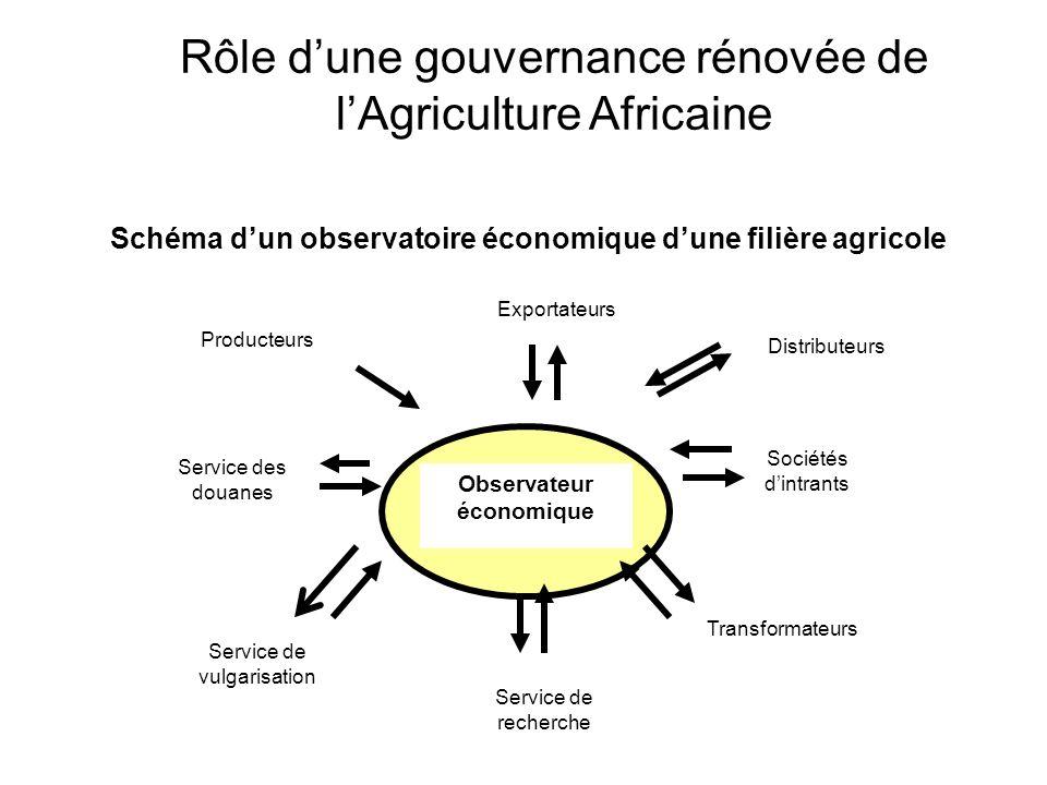 Schéma d'un observatoire économique d'une filière agricole