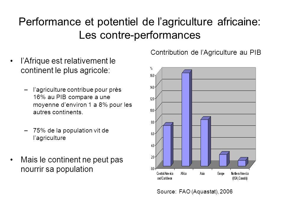 Contribution de l'Agriculture au PIB