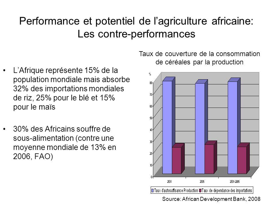 Taux de couverture de la consommation de céréales par la production