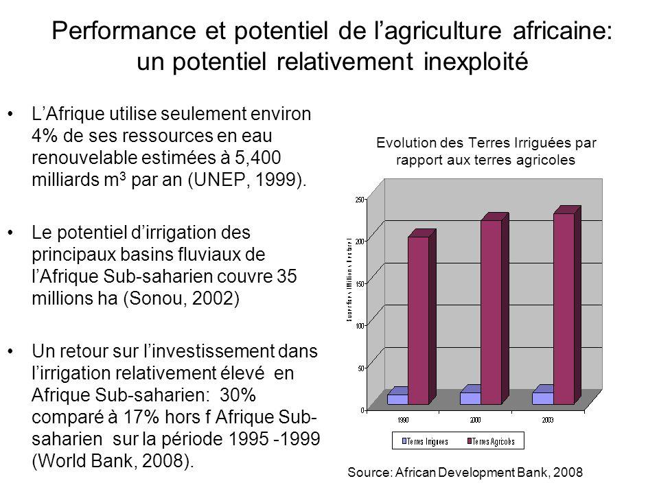 Evolution des Terres Irriguées par rapport aux terres agricoles