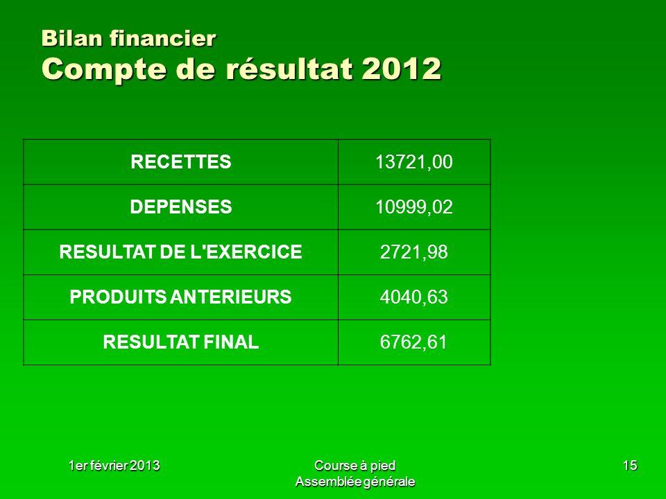 Bilan financier Compte de résultat 2012