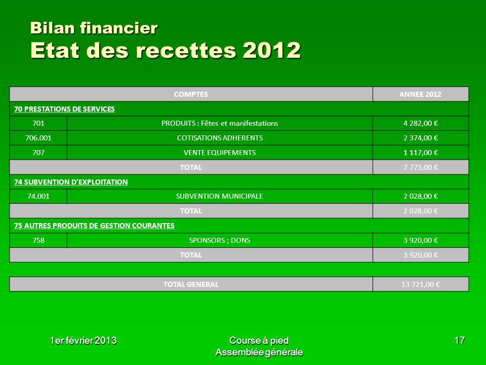 Bilan financier Etat des recettes 2012