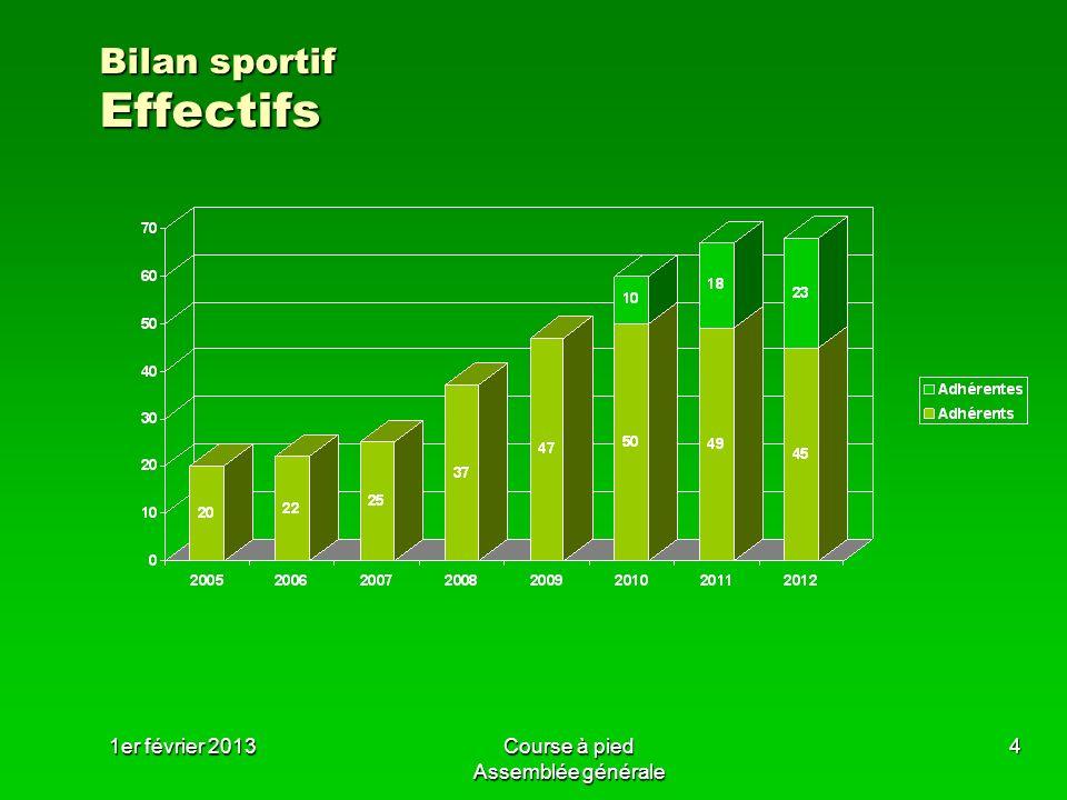 Bilan sportif Effectifs