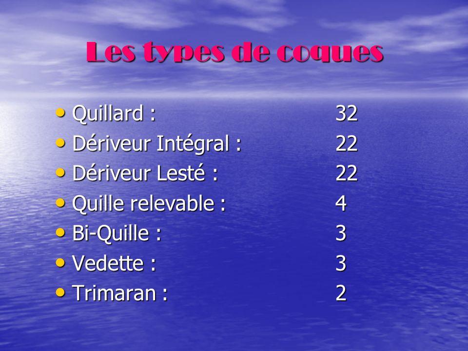 Les types de coques Quillard : 32 Dériveur Intégral : 22