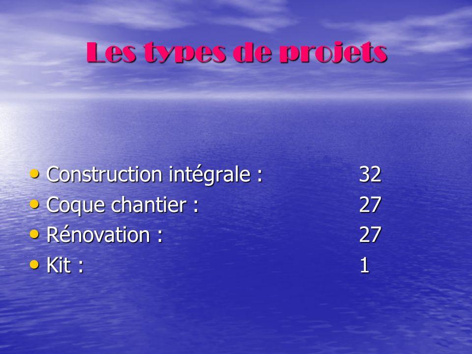 Les types de projets Construction intégrale : 32 Coque chantier : 27