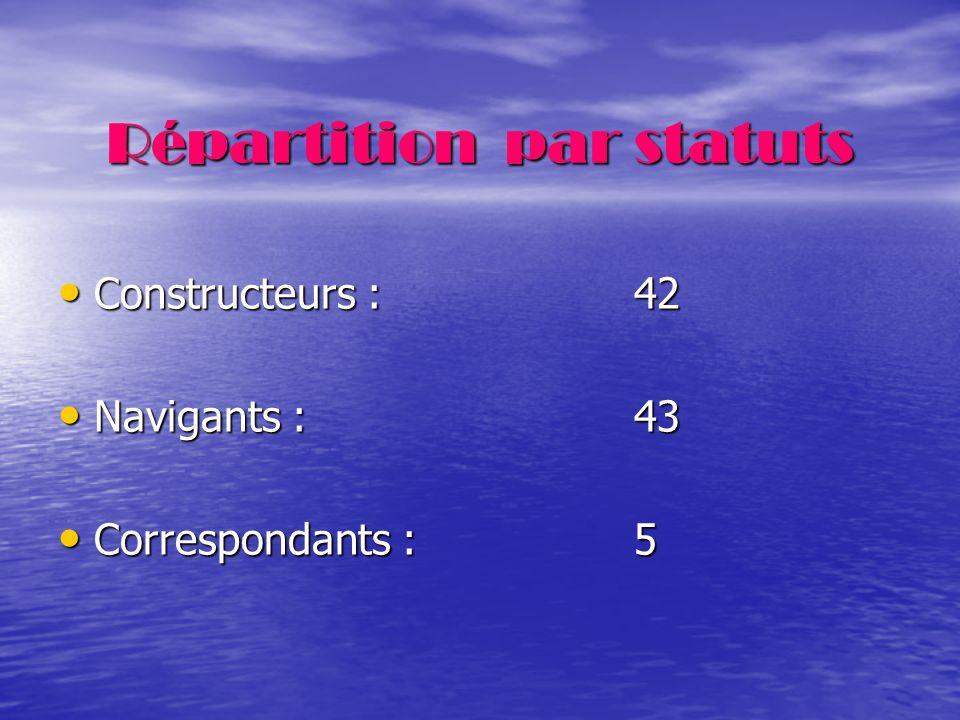 Répartition par statuts