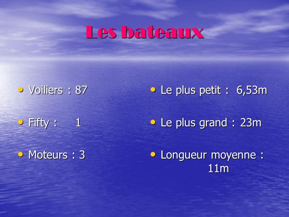 Les bateaux Voiliers : 87 Fifty : 1 Moteurs : 3 Le plus petit : 6,53m