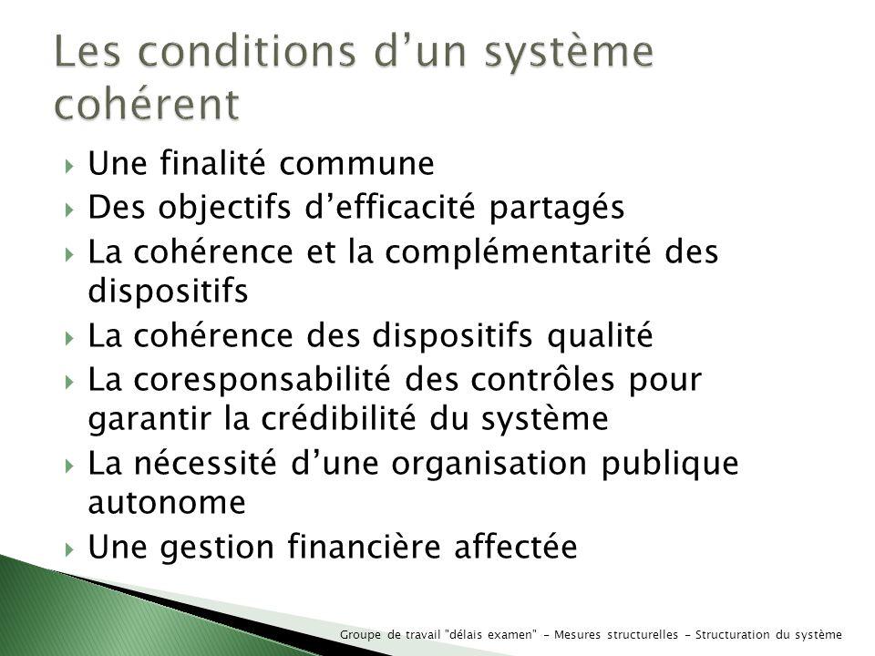 Les conditions d'un système cohérent