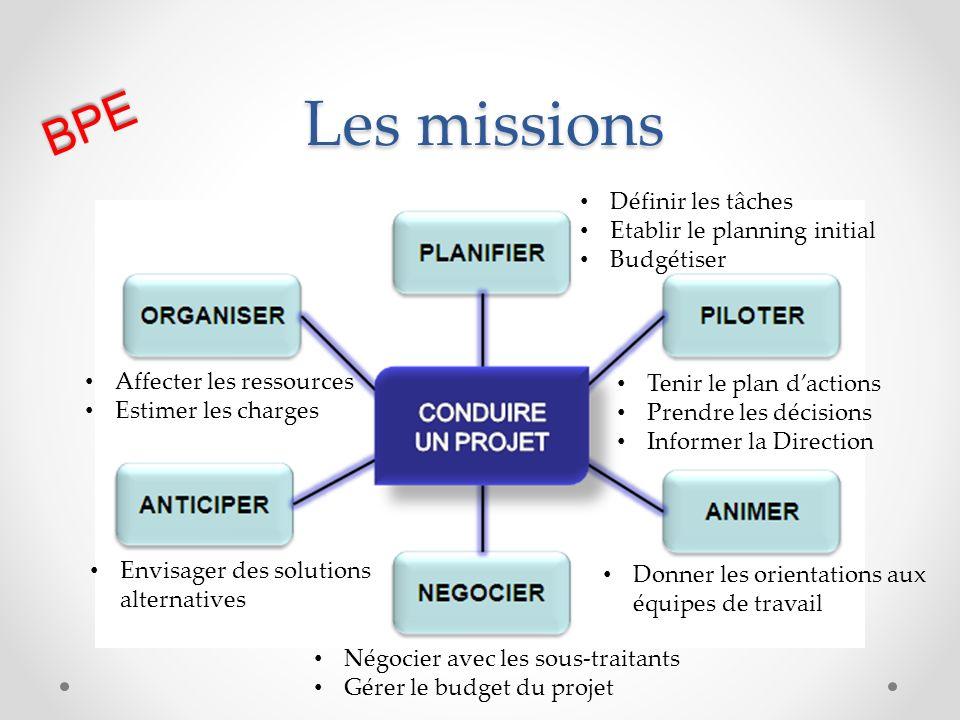 Les missions BPE Définir les tâches Etablir le planning initial