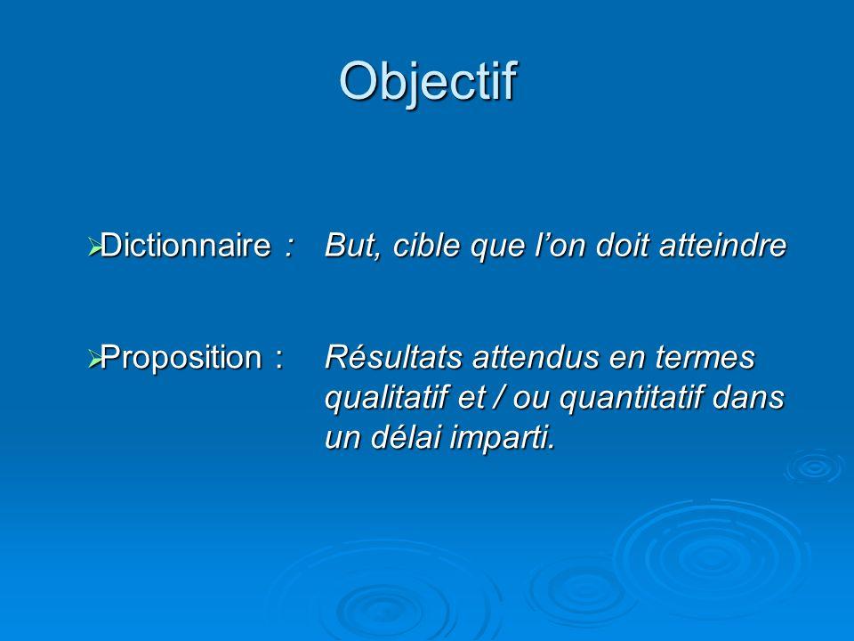 Objectif Dictionnaire : But, cible que l'on doit atteindre