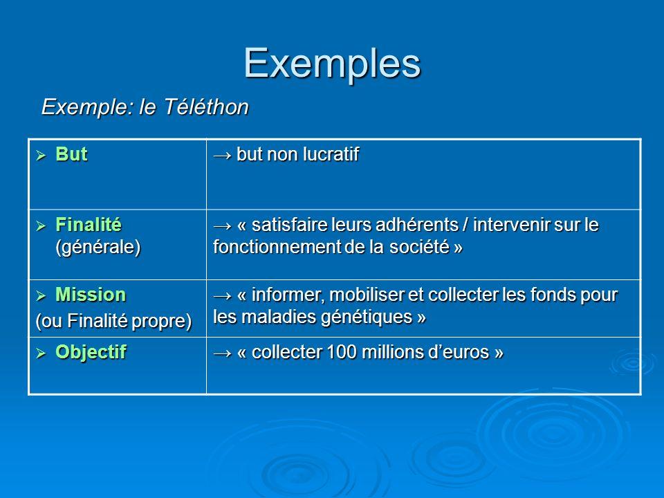 Exemples Exemple: le Téléthon But → but non lucratif