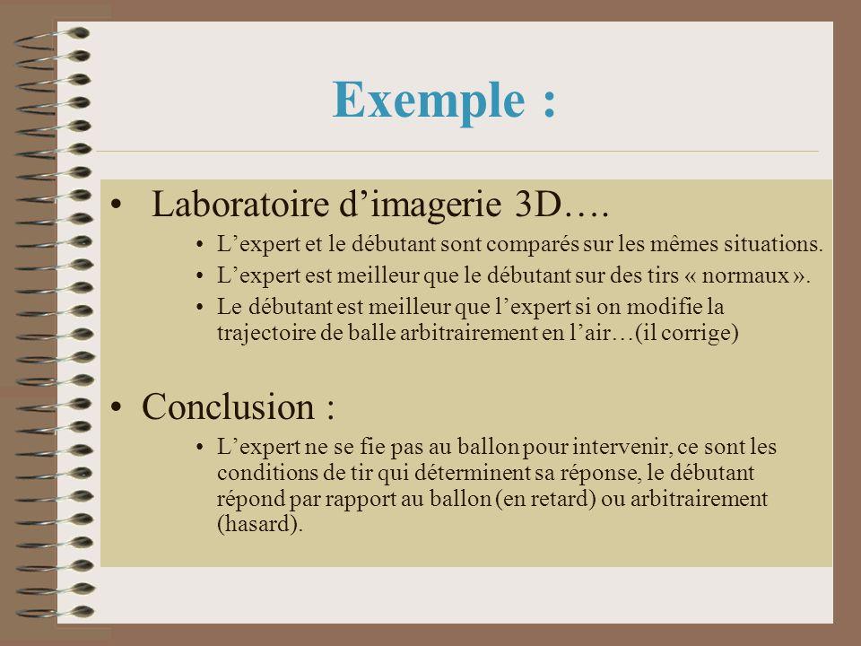 Exemple : Laboratoire d'imagerie 3D…. Conclusion :