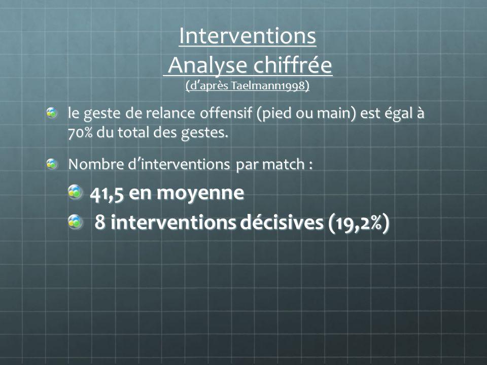 Interventions Analyse chiffrée (d'après Taelmann1998)
