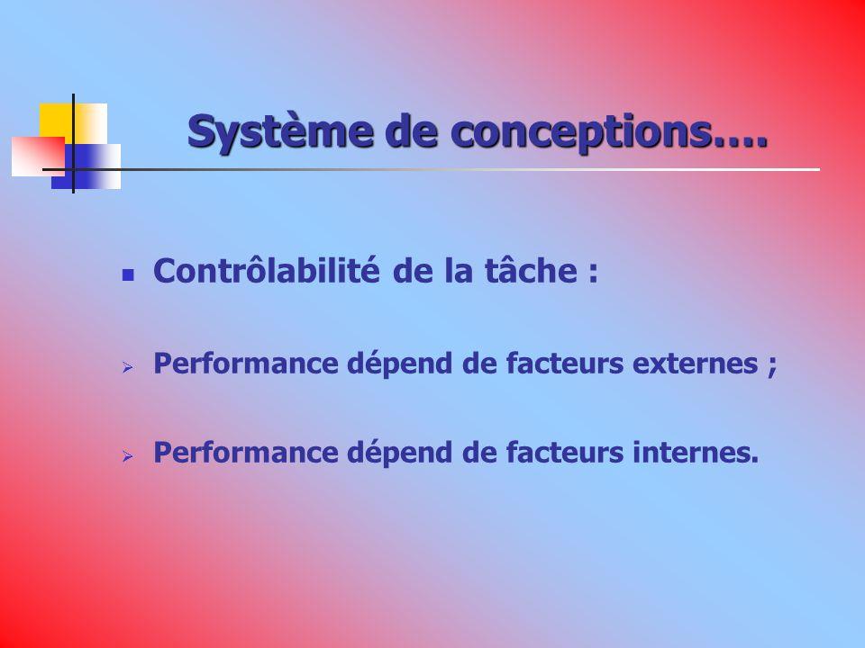 Système de conceptions….