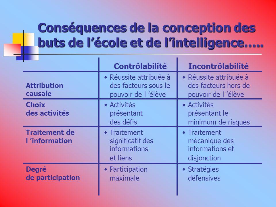Conséquences de la conception des buts de l'école et de l'intelligence…..