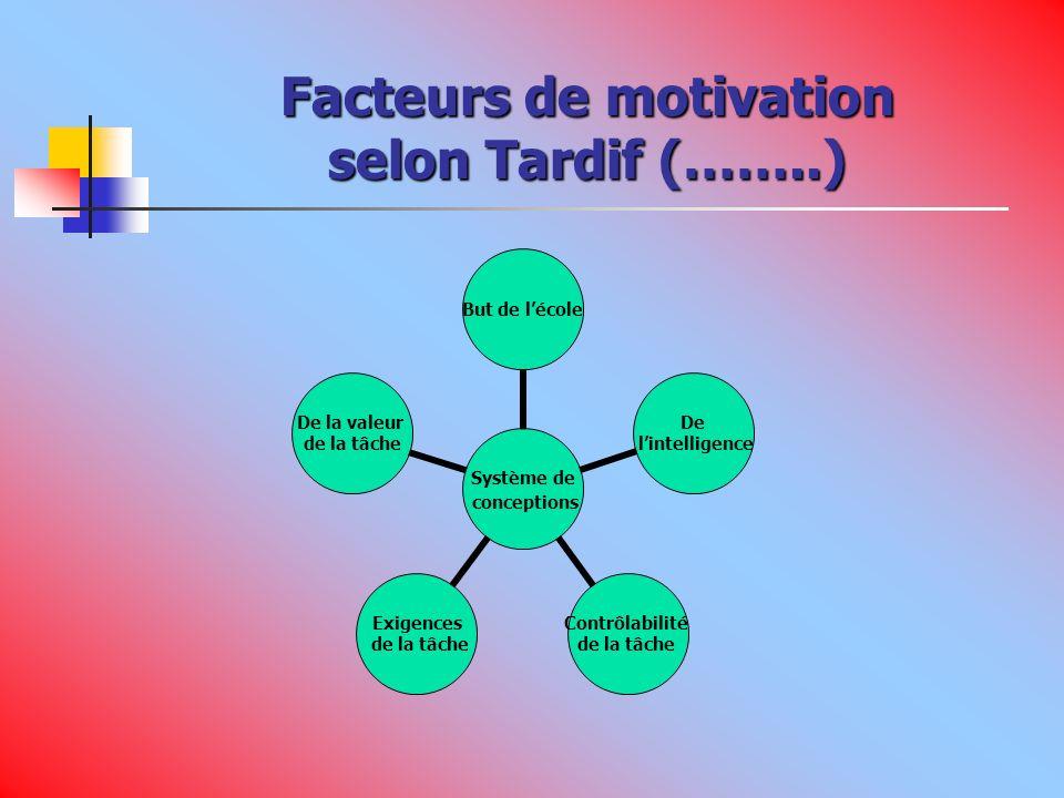 Facteurs de motivation selon Tardif (……..)