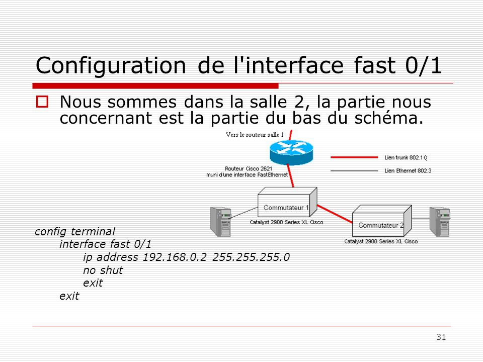 Configuration de l interface fast 0/1
