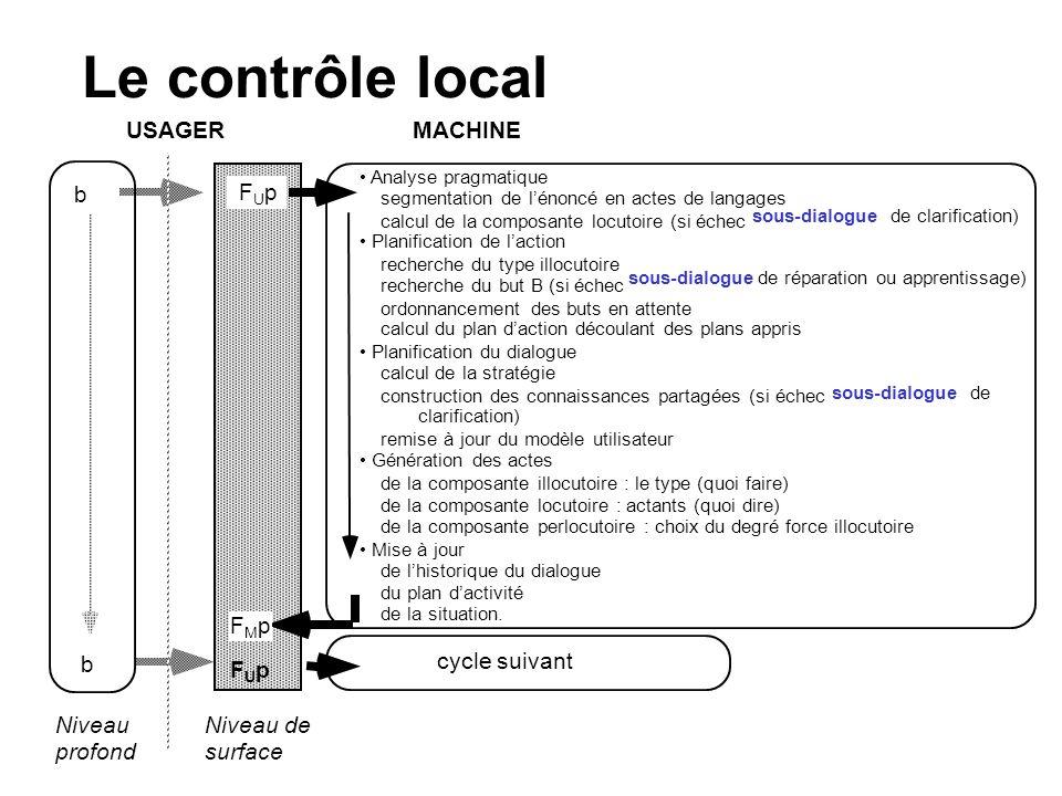 Le contrôle local USAGER MACHINE b FUp FMp cycle suivant b FUp Niveau