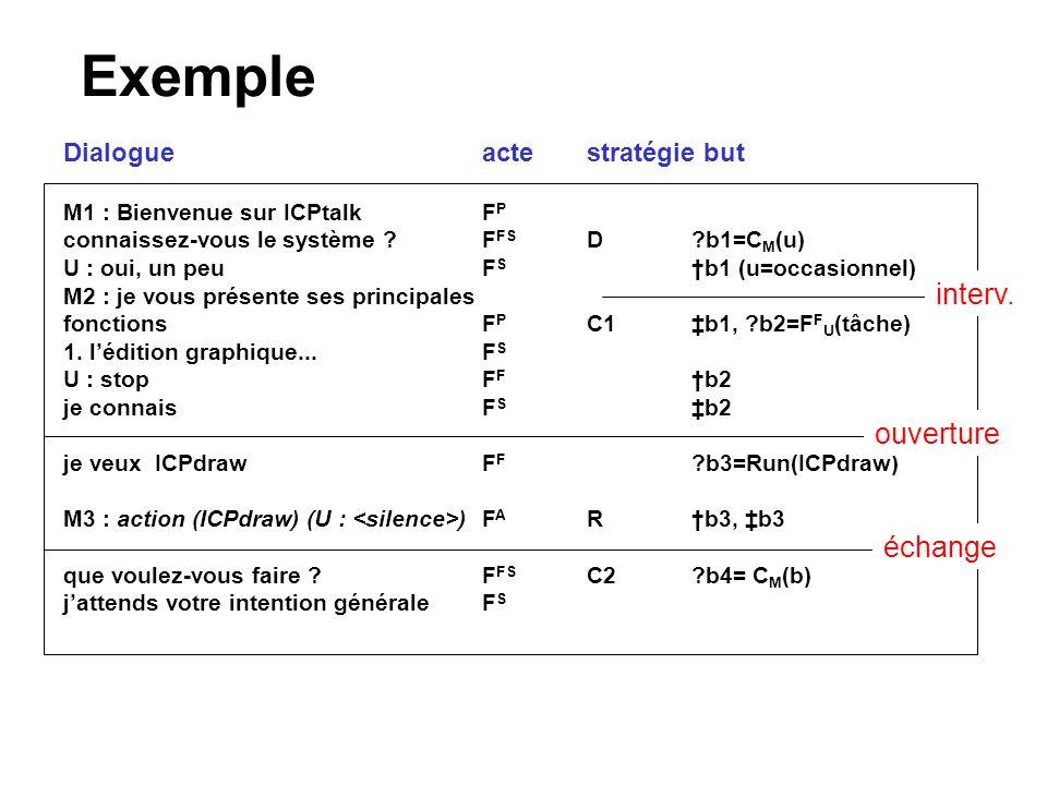 Exemple interv. ouverture échange Dialogue acte stratégie but