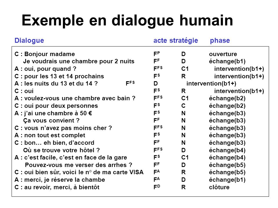 Exemple en dialogue humain