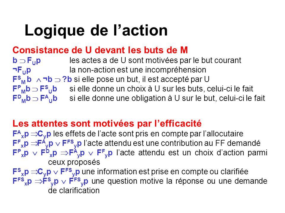 Logique de l'action Consistance de U devant les buts de M