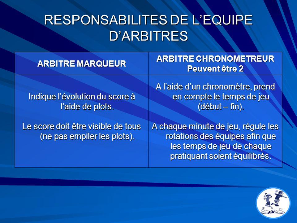 RESPONSABILITES DE L'EQUIPE D'ARBITRES