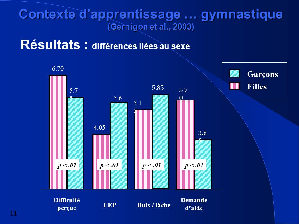 Contexte d apprentissage … gymnastique