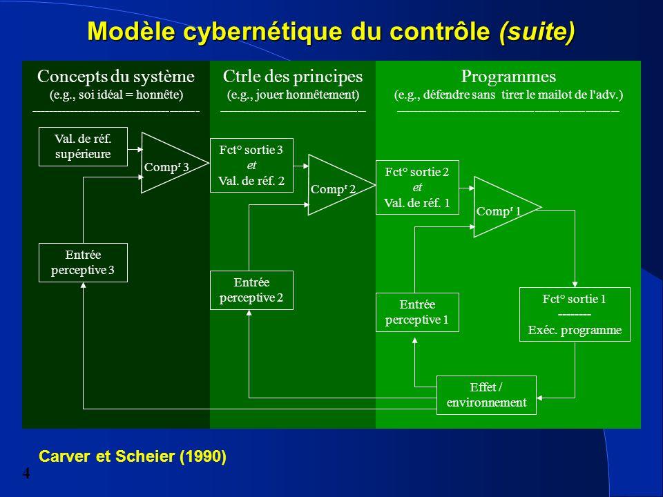Modèle cybernétique du contrôle (suite)