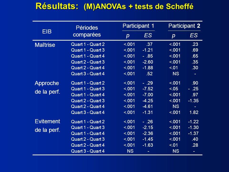 Résultats: (M)ANOVAs + tests de Scheffé