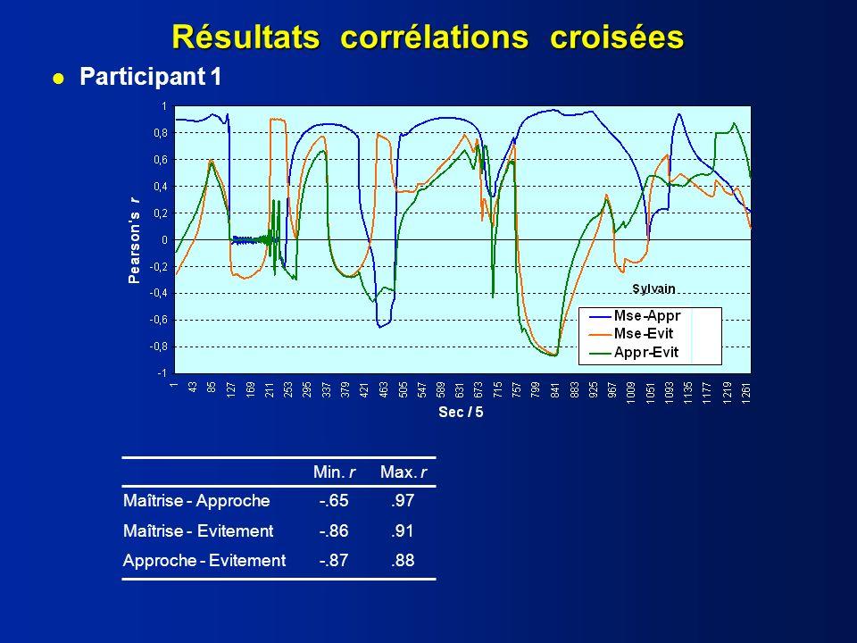 Résultats corrélations croisées