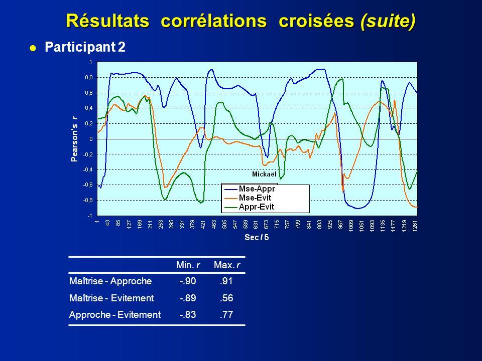 Résultats corrélations croisées (suite)